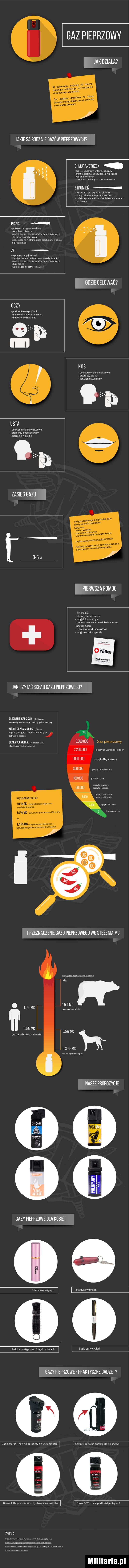 Gaz pieprzowy - infografika