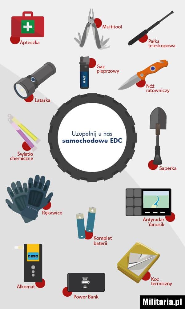 infografika samochodowe EDC